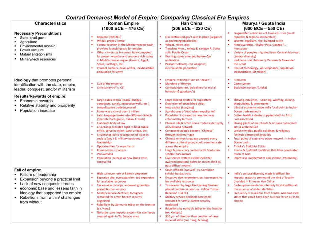 32 China Dynasties Of Power Worksheet Answers