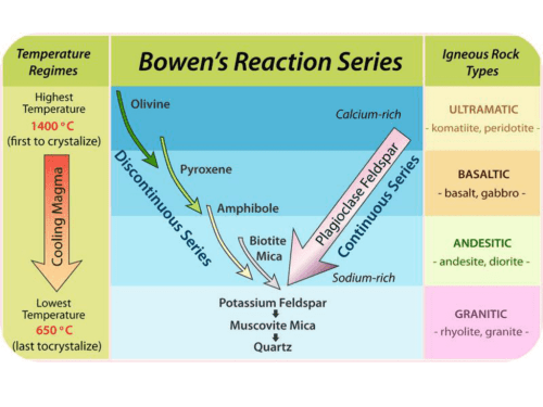 small resolution of bowen s reaction series ppt