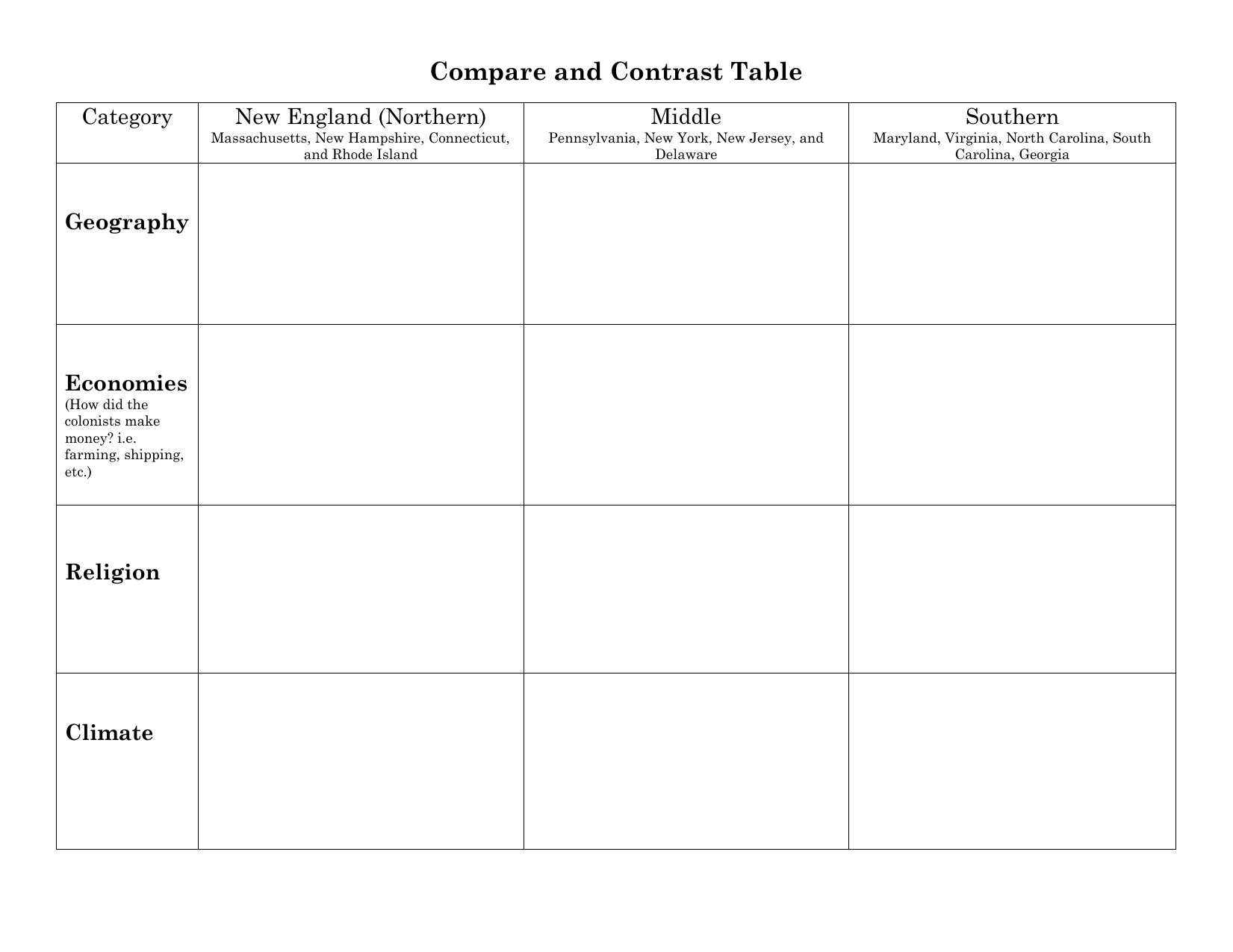 How To Make A Compare And Contrast Chart