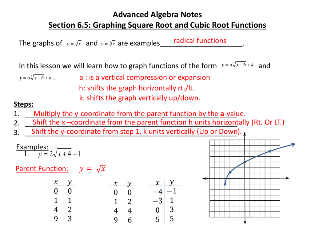 Advanced Algebra Notes Section 6 5 Graphing Square Root And