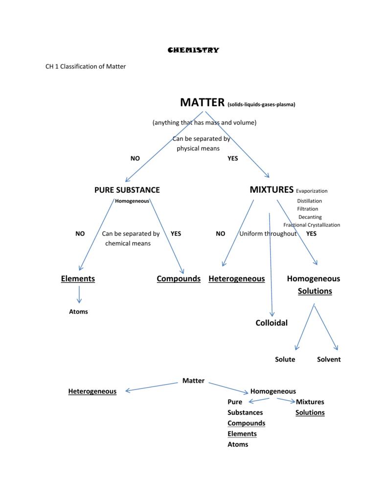 medium resolution of Classification of Matter Chart