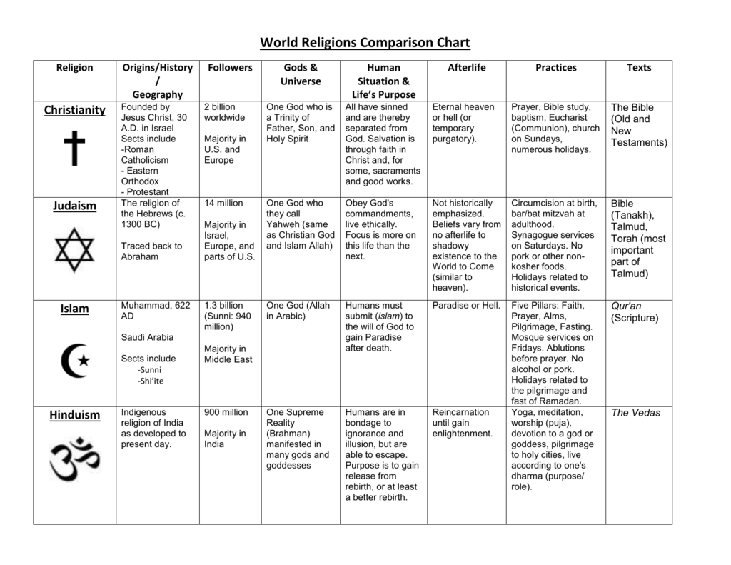 World Religions Comparison Chart