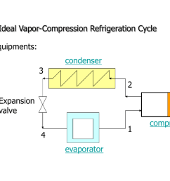 the ideal vapor compression refrigeration cycle equipments condenser 3 2 expansion valve 1 4 evaporator compressor condenser 3 2 expansion valve compressor  [ 1024 x 768 Pixel ]