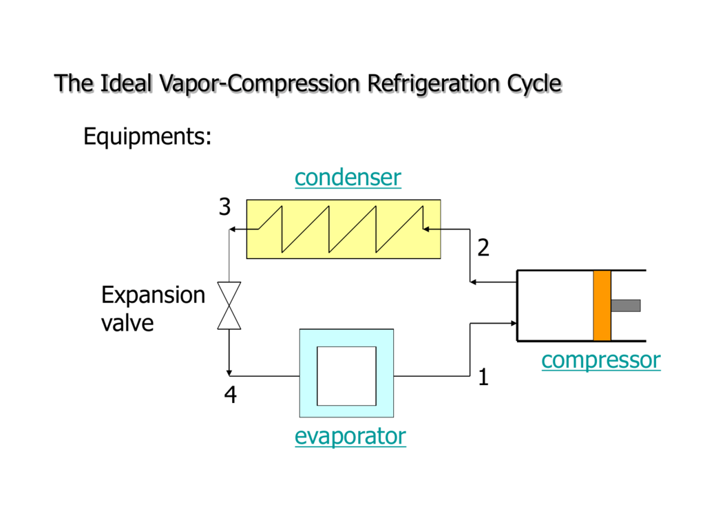 hight resolution of the ideal vapor compression refrigeration cycle equipments condenser 3 2 expansion valve 1 4 evaporator compressor condenser 3 2 expansion valve compressor