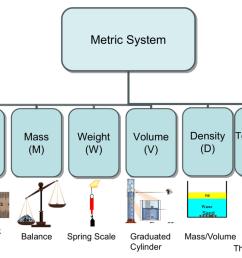 metric system diagram [ 1024 x 768 Pixel ]