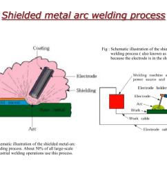 arc welding proces diagram [ 1024 x 768 Pixel ]