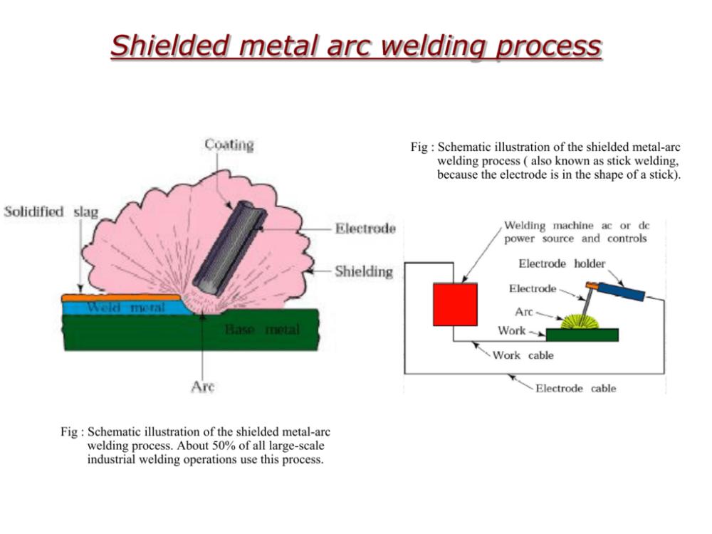 medium resolution of arc welding proces diagram