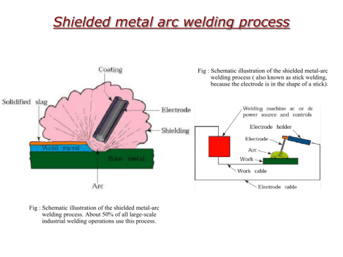 small resolution of arc welding proces diagram