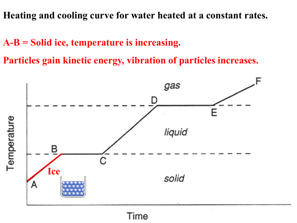 Cooling Curve Of Water