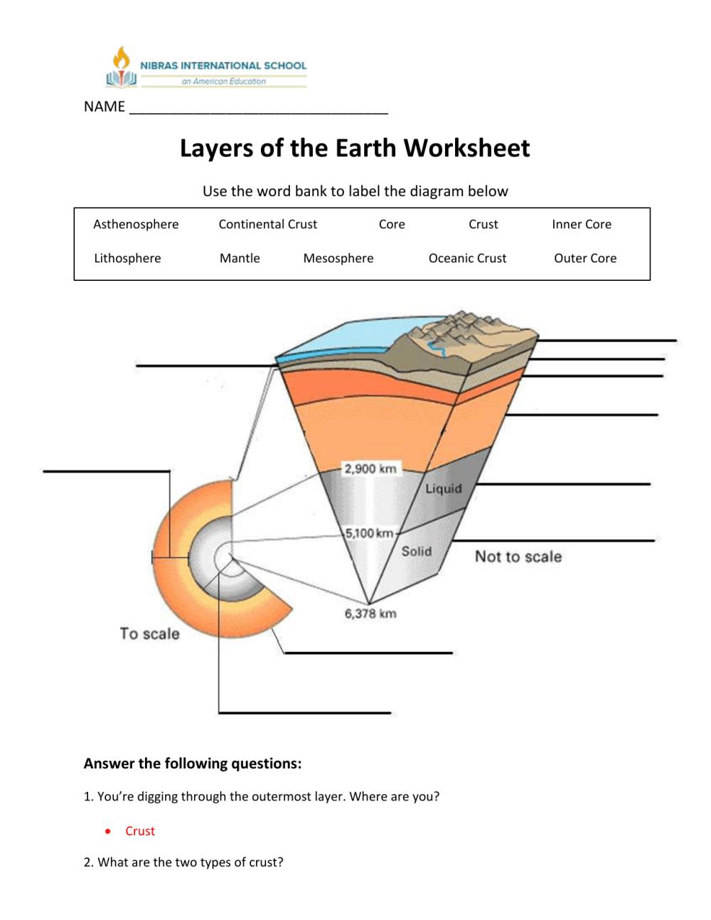 medium resolution of diagram earth layer