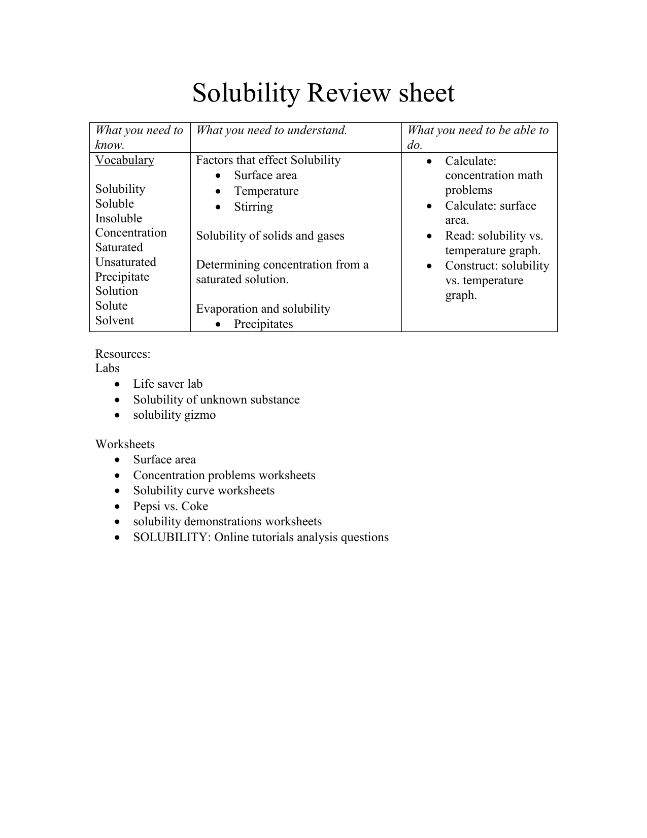 Solubility Review Sheet