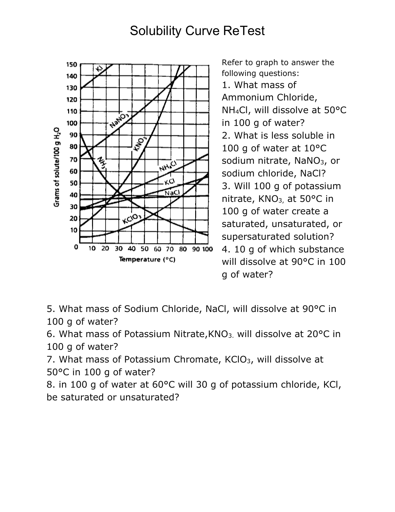 hight resolution of Solubility Curve retest