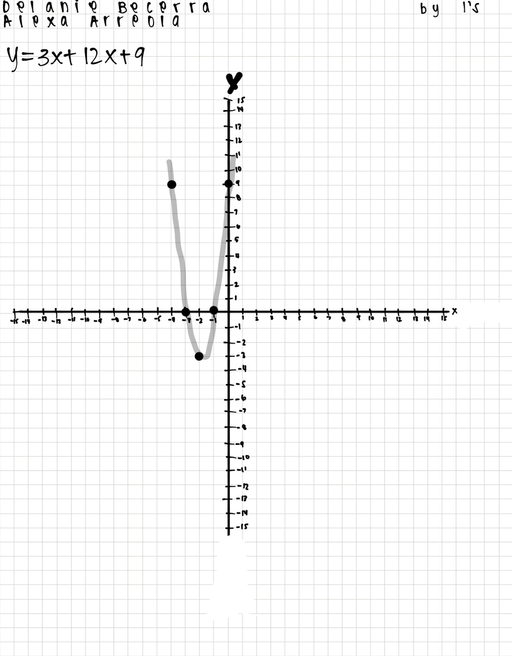 Y = 3x² + 12x + 9, The parabola opens up because the lead...