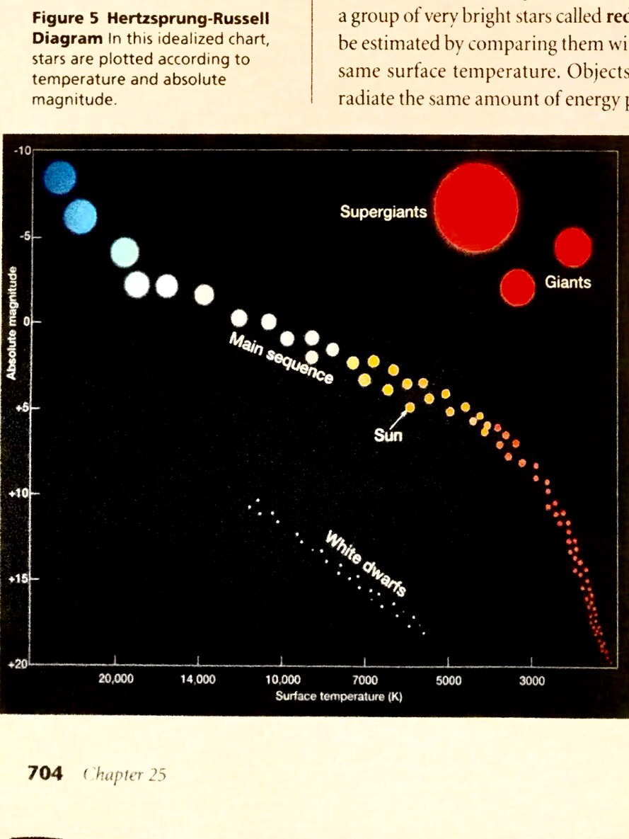 medium resolution of hr diagram earth science