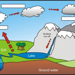 Water Cycle Diagram Worksheet To Label Code Alarm Ca 110 Wiring Geography Ks2 Teacher S Pet The