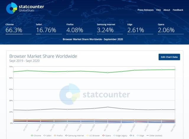 Google может потерять Chrome - статистика GlobalStats