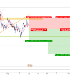 usdjpy 4h trend broken and pullback coinmarket cryptocurrency market cap rankings charts and more btcusd ethusd btcusdt xrpusd ethusdt [ 1508 x 835 Pixel ]