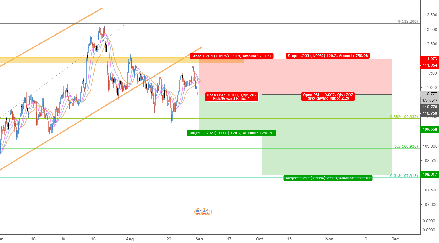 hight resolution of usdjpy 4h trend broken and pullback coinmarket cryptocurrency market cap rankings charts and more btcusd ethusd btcusdt xrpusd ethusdt