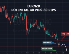 EURNZD  (POTENTIAL 40 PIPS-80PIPS)