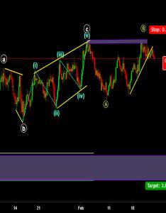Eurjpy also eur jpy chart  euro yen rate tradingview rh