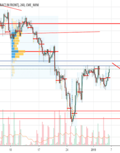 Es larger timeframe resistance areas also es charts and quotes  tradingview india rh inadingview
