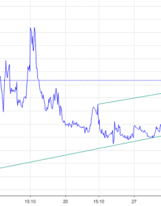 Vix cup and handle bullish pattern developing also charts quotes  tradingview rh