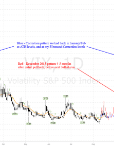 Vix long hedge for  market pullback also charts and quotes  tradingview rh