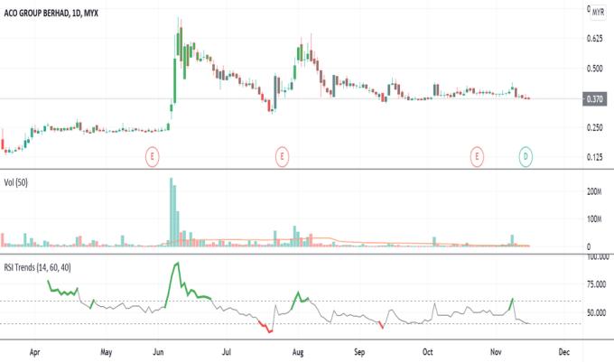 Aco Stock Price And Chart Myx Aco Tradingview