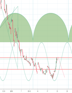 Vix wave   best to just surf it brah   also charts and quotes  tradingview rh