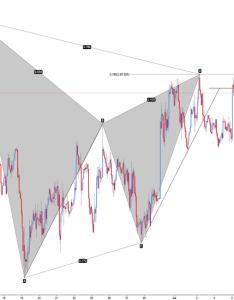 Eurjpy eur jpy bearish gartley also chart  euro yen rate tradingview rh