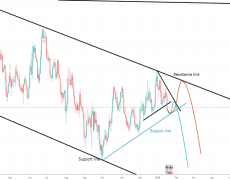 EURUSD next trade