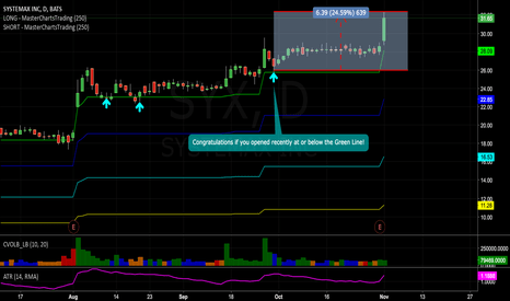 SYX Stock Price and Chart — NYSE:SYX — TradingView