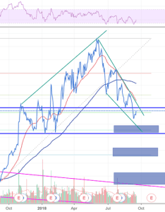 Intc short intel also stock price and chart  tradingview rh