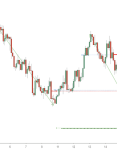Eurjpy possible trend shift in  going short also eur jpy chart euro yen rate tradingview rh