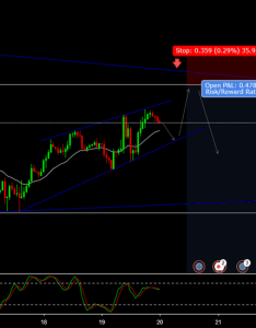 Eurjpy euro jpy short also eur chart  yen rate tradingview rh