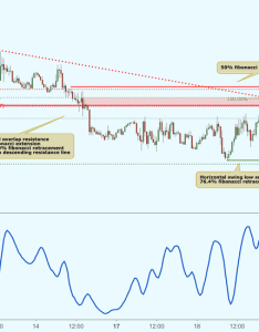 Eurchf testing resistance potential drop also eur chf chart  euro franc rate tradingview rh