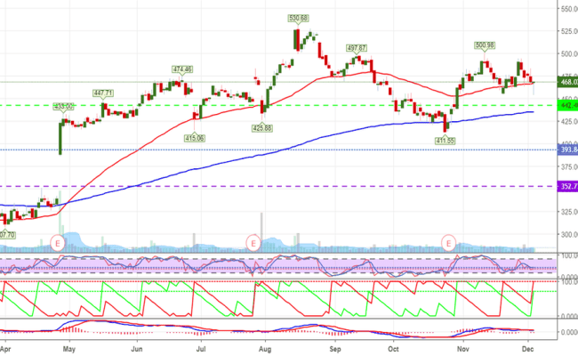 Cmg Stock Price And Chart Tradingview