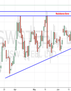 Jswsteel breaks strong resistance also stock price and chart  tradingview india rh inadingview
