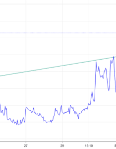 Vix clear advance warning of   historic top also charts and quotes  tradingview rh