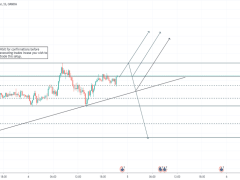 EURNZD (Scalping Opportunities)