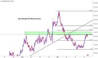 USDMXN Chart, Rate and Analysis  TradingView  UK