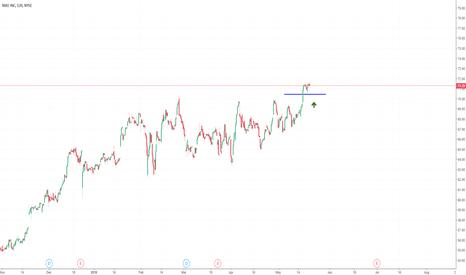 NKE Stock Price and Chart — TradingView