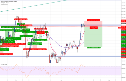 small resolution of eurjpy short 4 hour entry 3 1 reward risk ratio coinmarket cryptocurrency market cap rankings charts and more btcusd ethusd btcusdt xrpusd