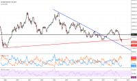 XU100/USDTRY  Grafikler ve Fiyatlar  TradingView