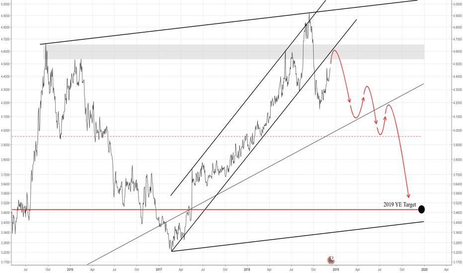 EUR BRL Chart