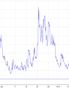 Vix watch important move back down support at also charts and quotes  tradingview rh