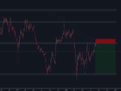SELL GBPJPY RR 1:7