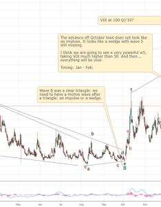Vix development ending wedge also charts and quotes  tradingview rh