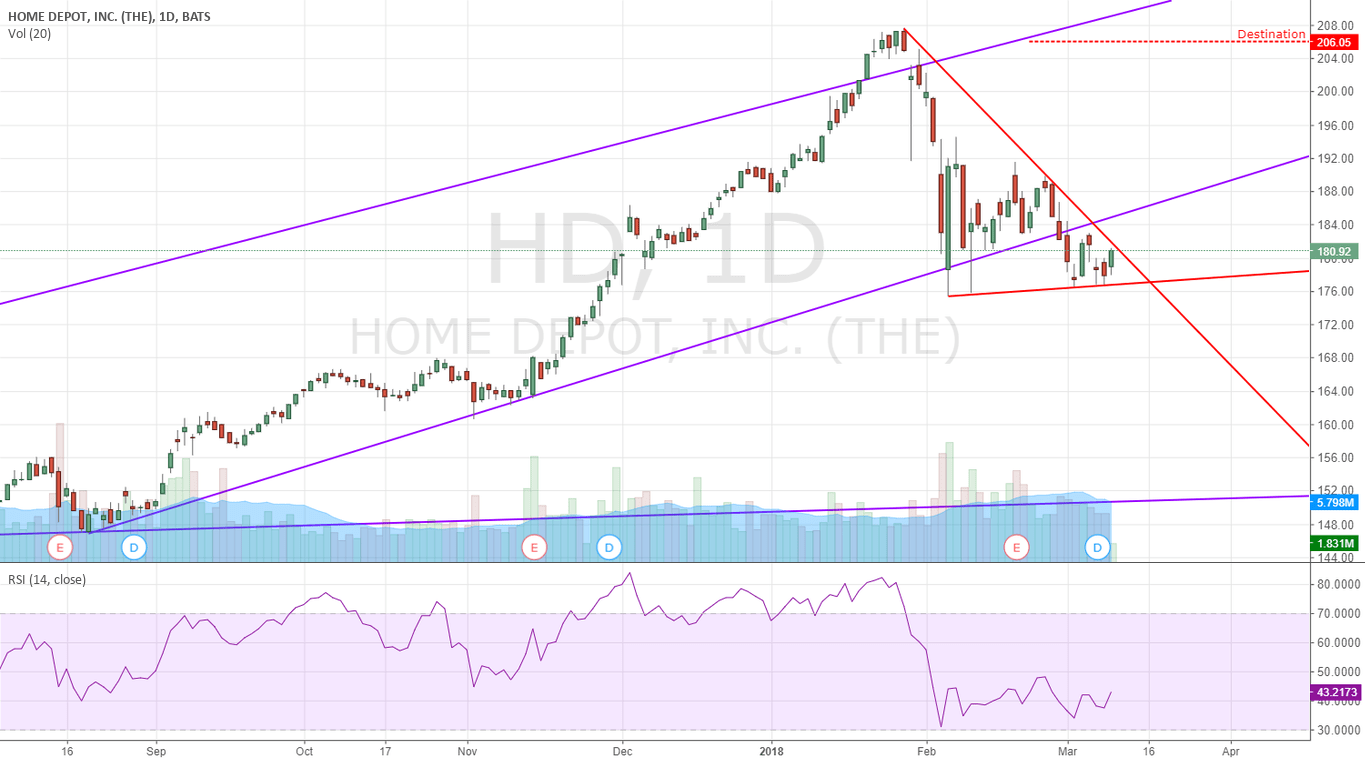 LONG HD for NYSE:HD by Angry — TradingView