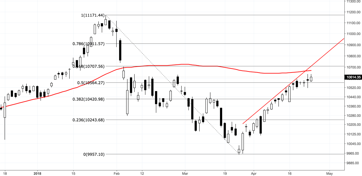 $NIFTY Can it Break the 200 DEMA ? for NSE:NIFTY by CHART